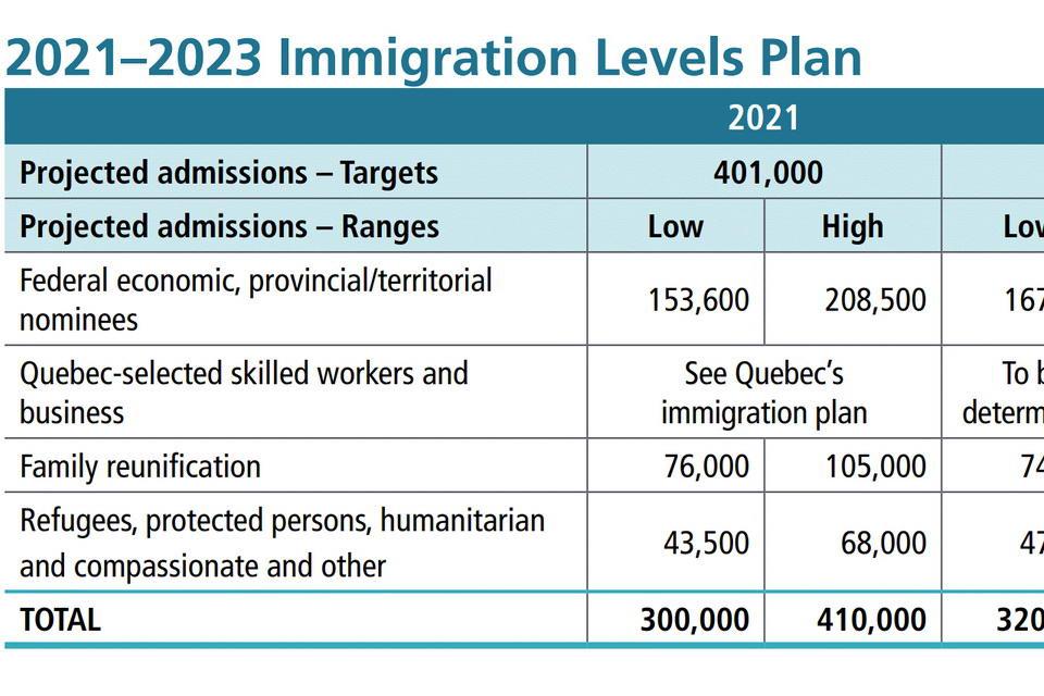 Canada nhắm mục tiêu hơn 400.000 người nhập cư mỗi năm